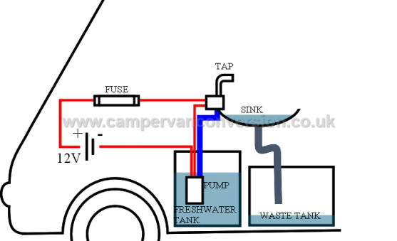 Basic Campervan Water System Diagram campervan water & plumbing campervan conversion 12 volt water pump wiring diagram at bayanpartner.co