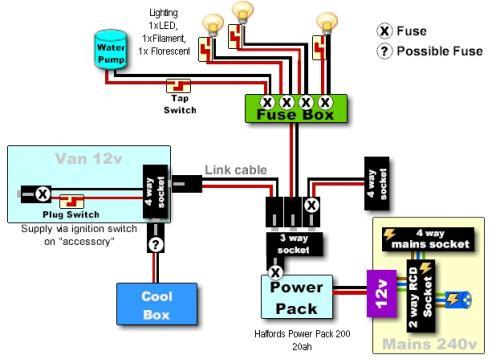 Power Pack Electrics Campervan Conversion Campervan