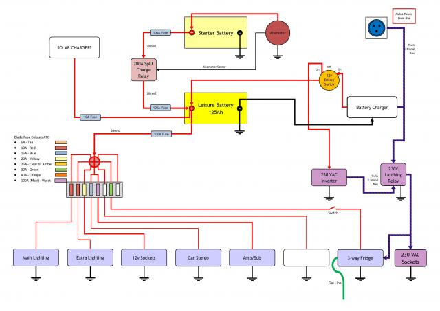 Motorhome Wiring Diagram from www.campervanconversion.co.uk