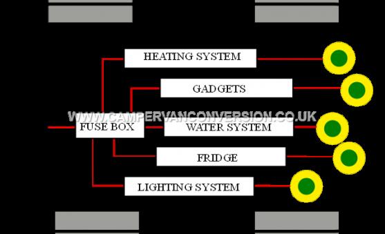campervan electrics